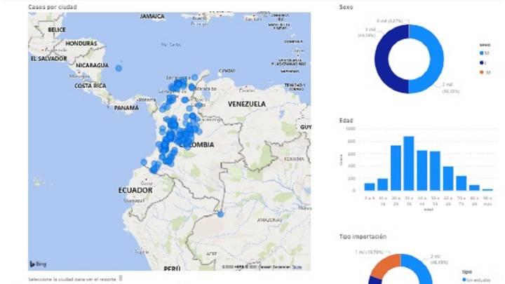 Avance del Covid-19 en Colombia
